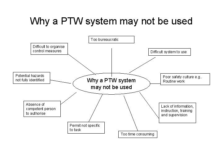 Why a PTW system may not be used Too bureaucratic Difficult to organise control