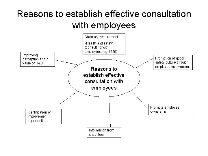 Reasons to establish effective consultation with employees Statutory requirement Improving perception about value of