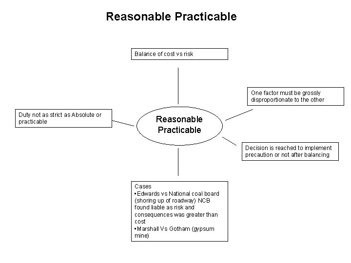 Reasonable Practicable Balance of cost vs risk One factor must be grossly disproportionate to