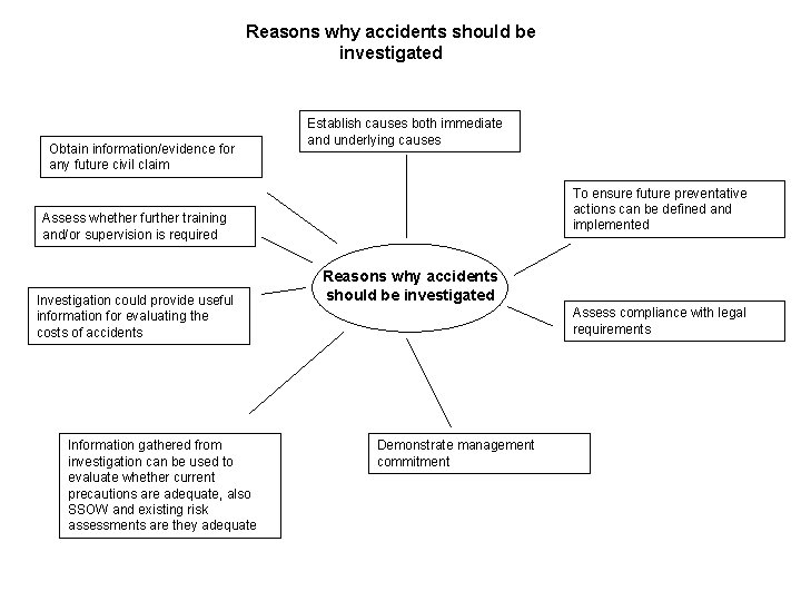 Reasons why accidents should be investigated Obtain information/evidence for any future civil claim Establish