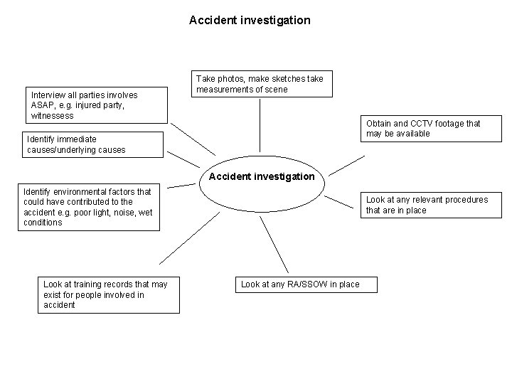 Accident investigation Interview all parties involves ASAP, e. g. injured party, witnessess Take photos,