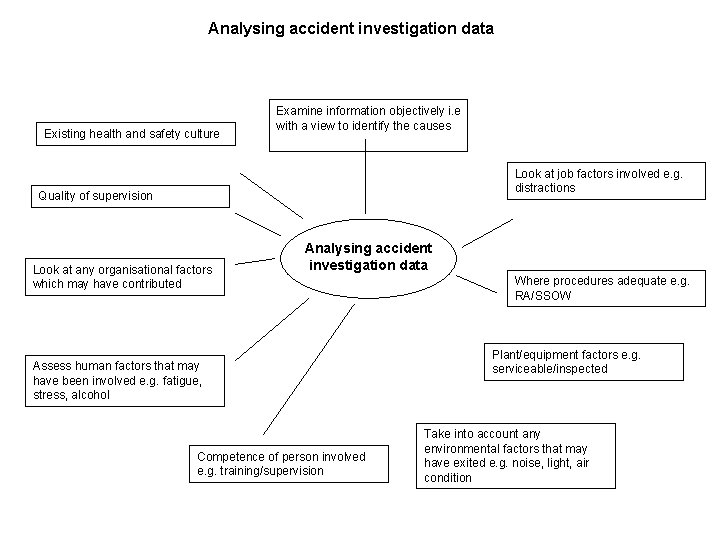 Analysing accident investigation data Existing health and safety culture Examine information objectively i. e
