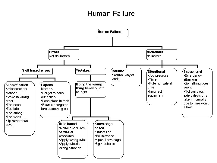 Human Failure Errors Not deliberate Skill based errors Slips of action Actions not as