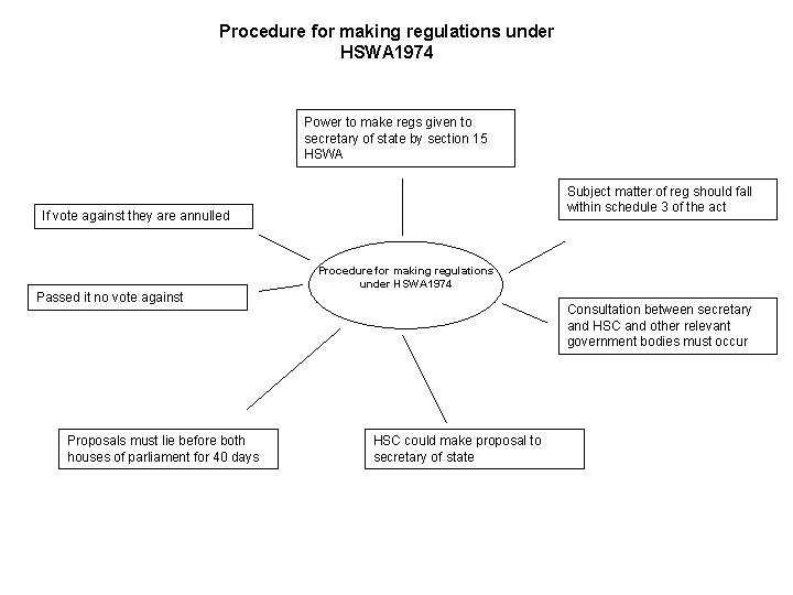 Procedure for making regulations under HSWA 1974 Power to make regs given to secretary