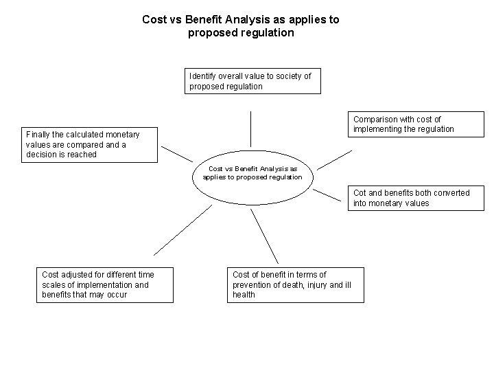 Cost vs Benefit Analysis as applies to proposed regulation Identify overall value to society