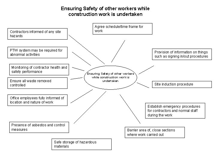 Ensuring Safety of other workers while construction work is undertaken Contractors informed of any