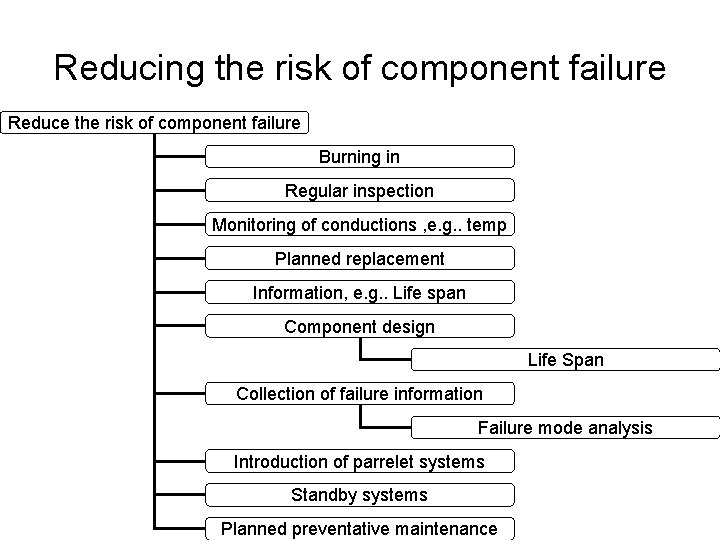Reducing the risk of component failure Reduce the risk of component failure Burning in