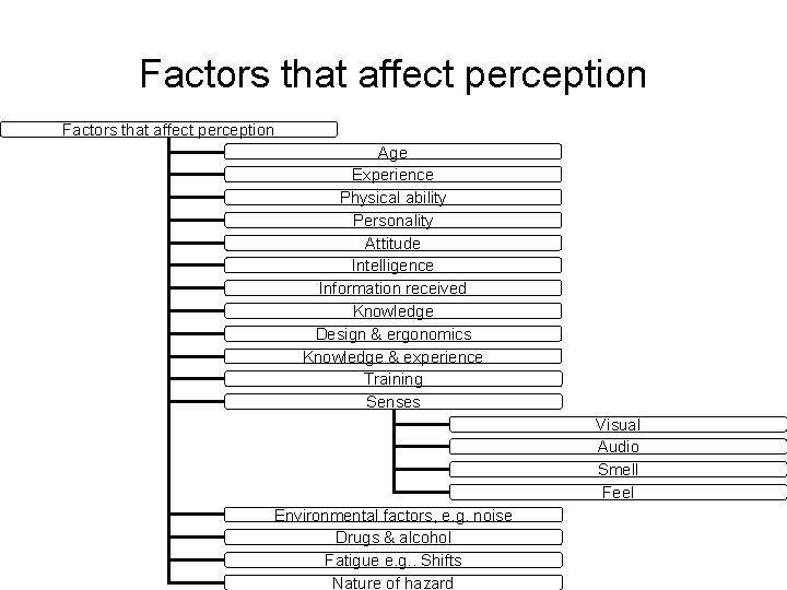 Factors that affect perception Age Experience Physical ability Personality Attitude Intelligence Information received Knowledge