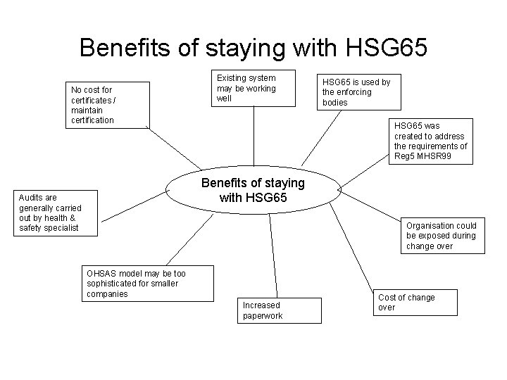 Benefits of staying with HSG 65 No cost for certificates / maintain certification Existing
