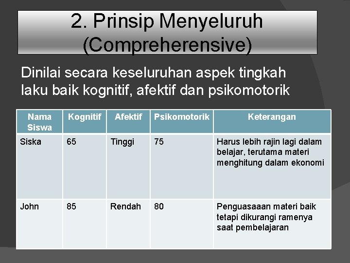 2. Prinsip Menyeluruh (Compreherensive) Dinilai secara keseluruhan aspek tingkah laku baik kognitif, afektif dan