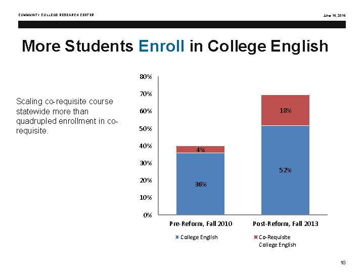 COMMUNITY COLLEGE RESEARCH CENTER June 16, 2016 More Students Enroll in College English 80%