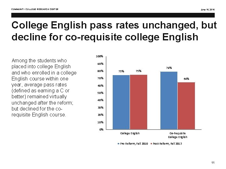 COMMUNITY COLLEGE RESEARCH CENTER June 16, 2016 College English pass rates unchanged, but decline