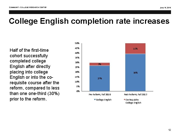 COMMUNITY COLLEGE RESEARCH CENTER June 16, 2016 College English completion rate increases 50% Half