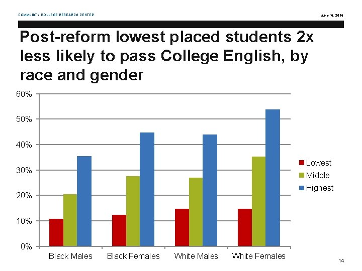 COMMUNITY COLLEGE RESEARCH CENTER June 16, 2016 Post-reform lowest placed students 2 x less