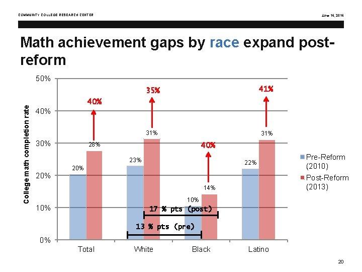 COMMUNITY COLLEGE RESEARCH CENTER June 16, 2016 Math achievement gaps by race expand postreform