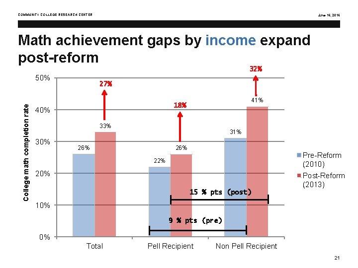 COMMUNITY COLLEGE RESEARCH CENTER June 16, 2016 Math achievement gaps by income expand post-reform