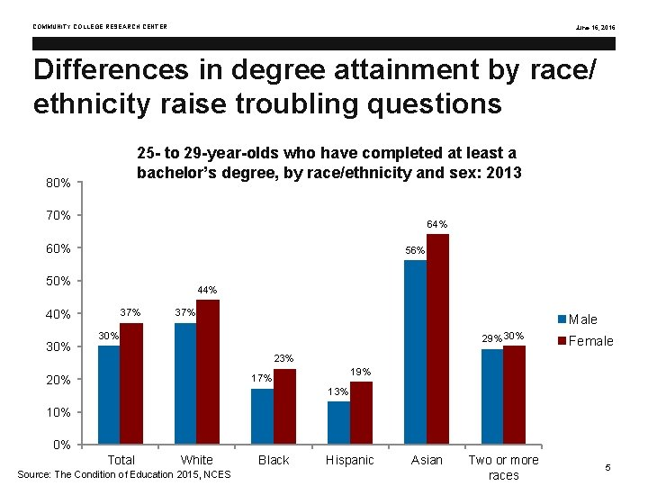 COMMUNITY COLLEGE RESEARCH CENTER June 16, 2016 Differences in degree attainment by race/ ethnicity