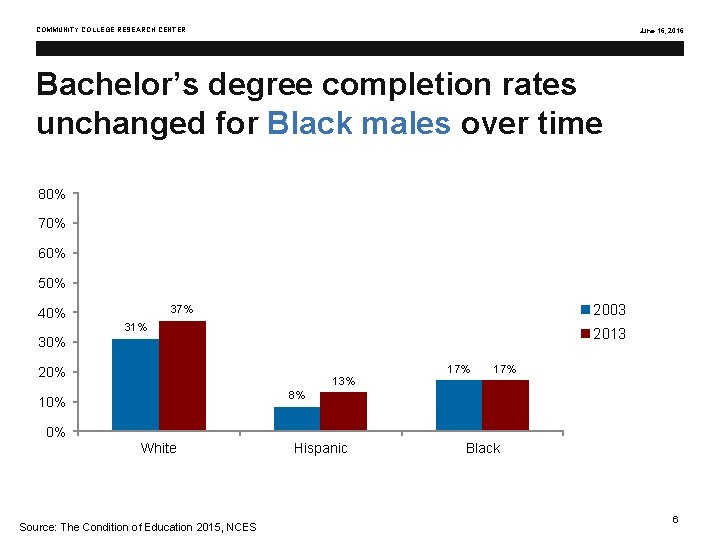 COMMUNITY COLLEGE RESEARCH CENTER June 16, 2016 Bachelor's degree completion rates unchanged for Black
