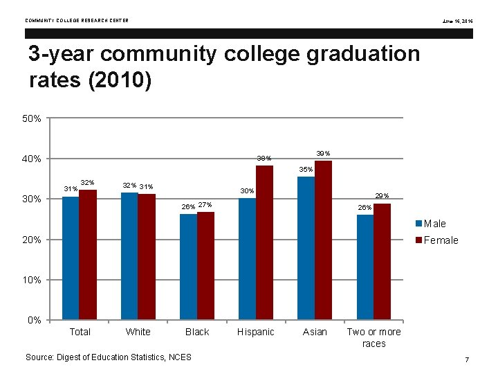 COMMUNITY COLLEGE RESEARCH CENTER June 16, 2016 3 -year community college graduation rates (2010)