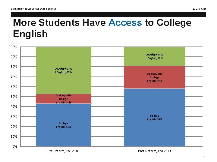COMMUNITY COLLEGE RESEARCH CENTER June 16, 2016 More Students Have Access to College English