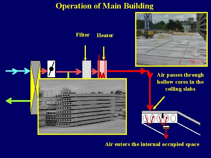 Operation of Main Building Filter Heater Air passes through hollow cores in the ceiling
