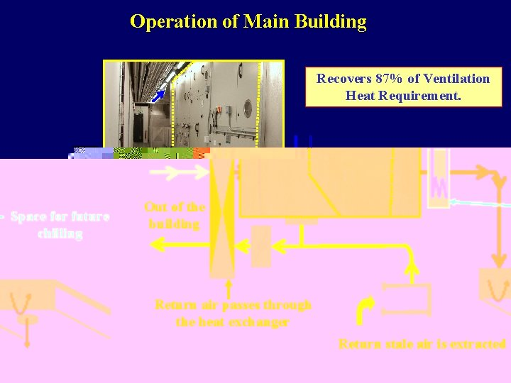 Operation of Main Building Recovers 87% of Ventilation Heat Requirement. Space for future chilling