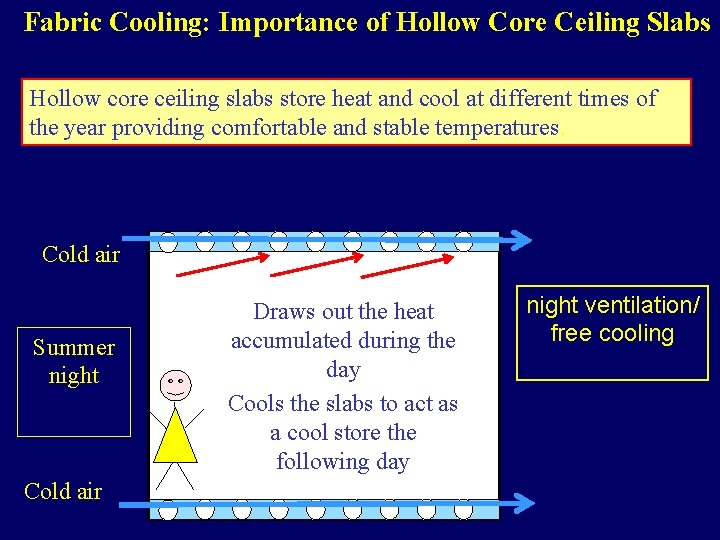 Fabric Cooling: Importance of Hollow Core Ceiling Slabs Hollow core ceiling slabs store heat