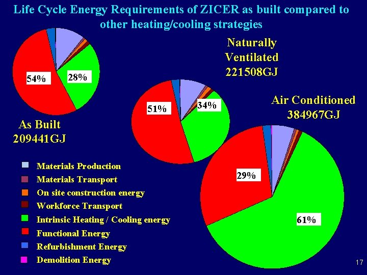 Life Cycle Energy Requirements of ZICER as built compared to other heating/cooling strategies 54%