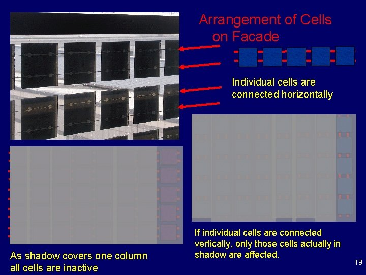 Arrangement of Cells on Facade Individual cells are connected horizontally As shadow covers one