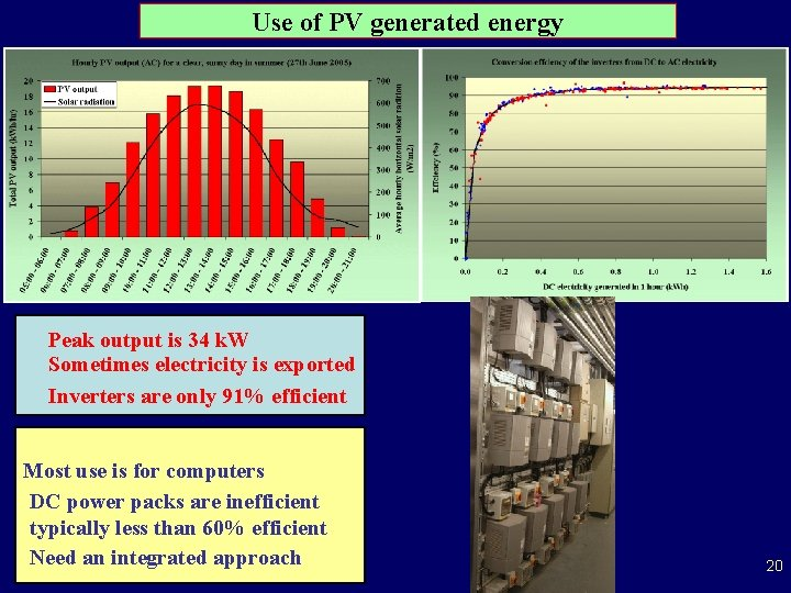 Use of PV generated energy Peak output is 34 k. W Sometimes electricity is