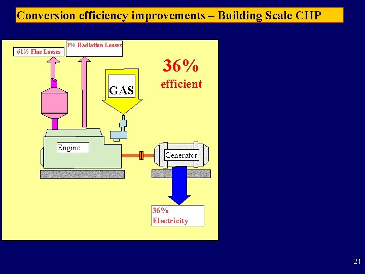 Conversion efficiency improvements – Building Scale CHP 3% Radiation Losses 11% 61% Flue Losses