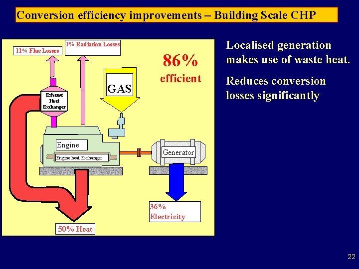 Conversion efficiency improvements – Building Scale CHP 3% Radiation Losses 11% Flue Losses Exhaust