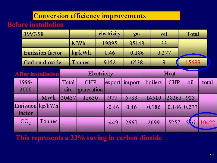 Conversion efficiency improvements Before installation 1997/98 MWh electricity gas oil 19895 35148 33 Total