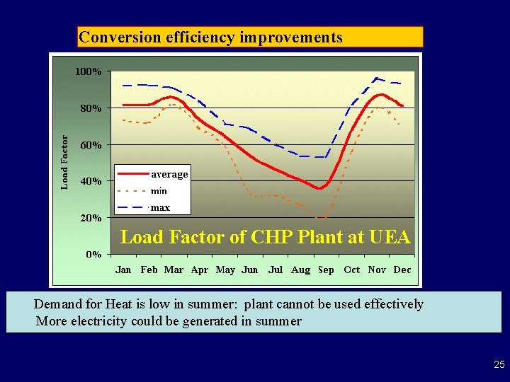 Conversion efficiency improvements Load Factor of CHP Plant at UEA Demand for Heat is