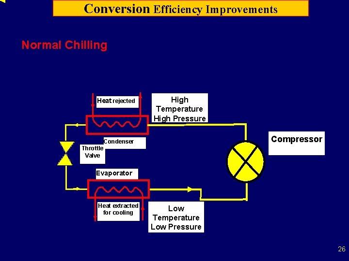 Conversion Efficiency Improvements Normal Chilling Heat rejected High Temperature High Pressure Compressor Condenser Throttle