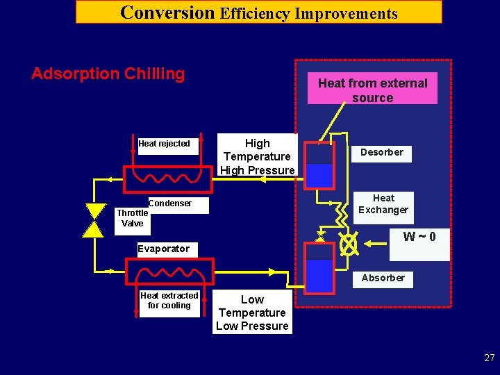 Conversion Efficiency Improvements Adsorption Chilling Heat rejected Heat from external source High Temperature High
