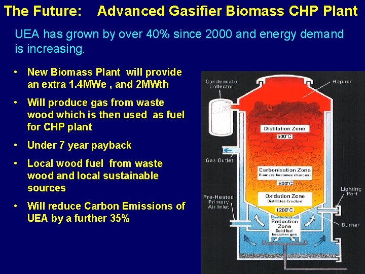 The Future: Advanced Gasifier Biomass CHP Plant UEA has grown by over 40% since