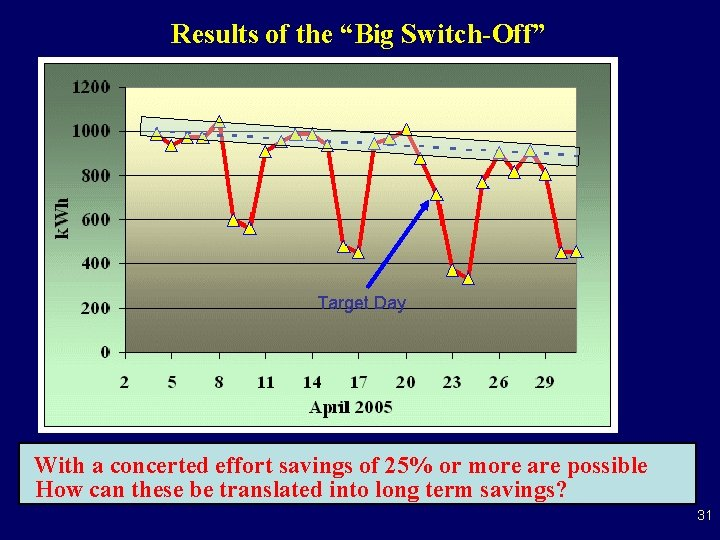 """Results of the """"Big Switch-Off"""" Target Day With a concerted effort savings of 25%"""