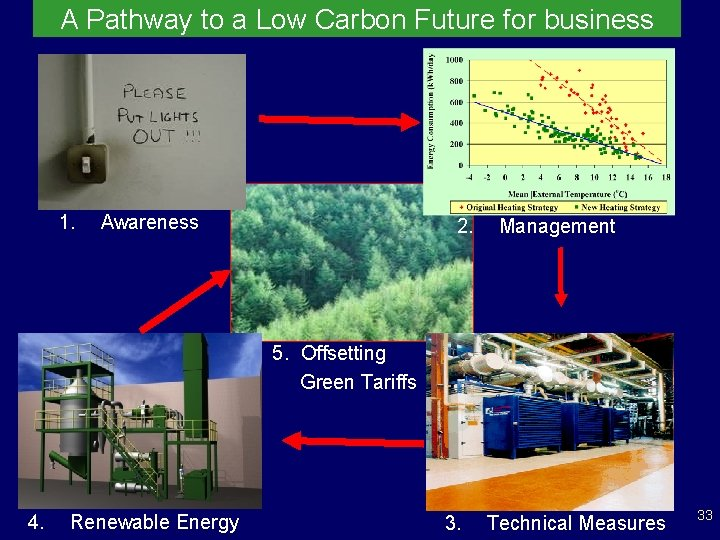 A Pathway to a Low Carbon Future for business 1. Awareness 2. Management 5.