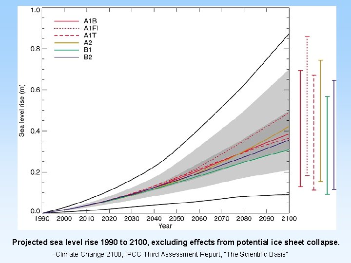 Projected sea level rise 1990 to 2100, excluding effects from potential ice sheet collapse.