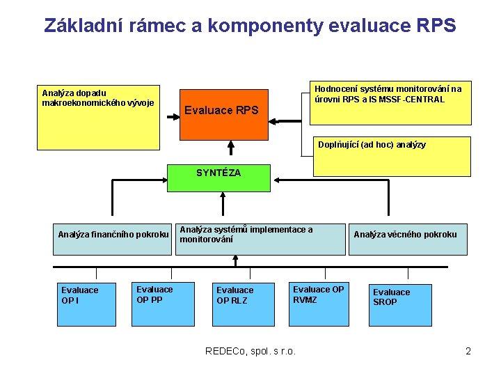 Základní rámec a komponenty evaluace RPS Analýza dopadu makroekonomického vývoje Hodnocení systému monitorování na
