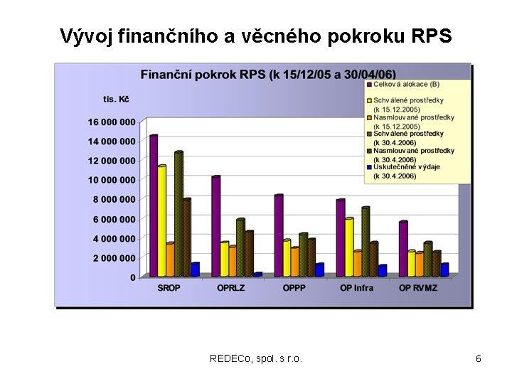 Vývoj finančního a věcného pokroku RPS REDECo, spol. s r. o. 6