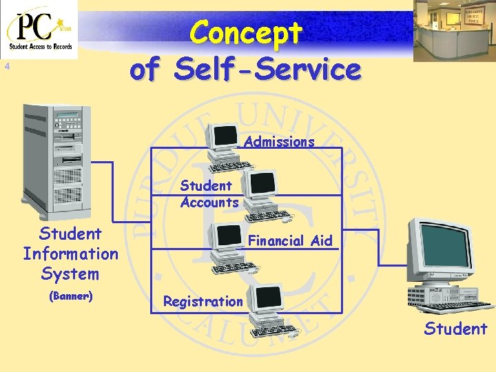 Concept of Self-Service 4 Admissions Student Accounts Student Information System (Banner) Financial Aid Registration
