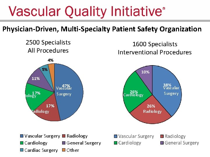 Physician-Driven, Multi-Specialty Patient Safety Organization 2500 Specialists All Procedures 1600 Specialists Interventional Procedures 4%