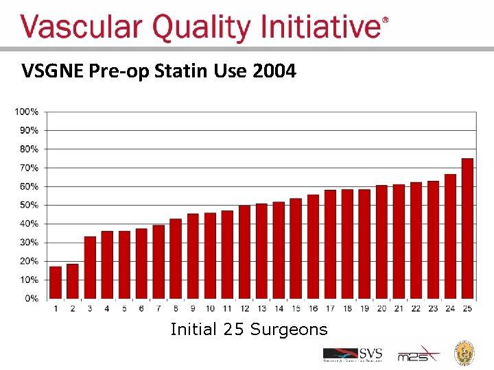 VSGNE Pre-op Statin Use 2004 Initial 25 Surgeons