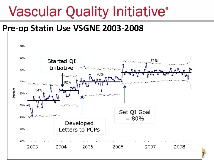 Pre-op Statin Use VSGNE 2003 -2008 Started QI Initiative 2003 2004 2005 2006 2007