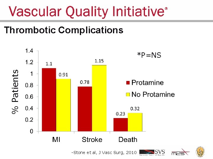 Thrombotic Complications % Patients *P=NS -Stone et al, J Vasc Surg, 2010