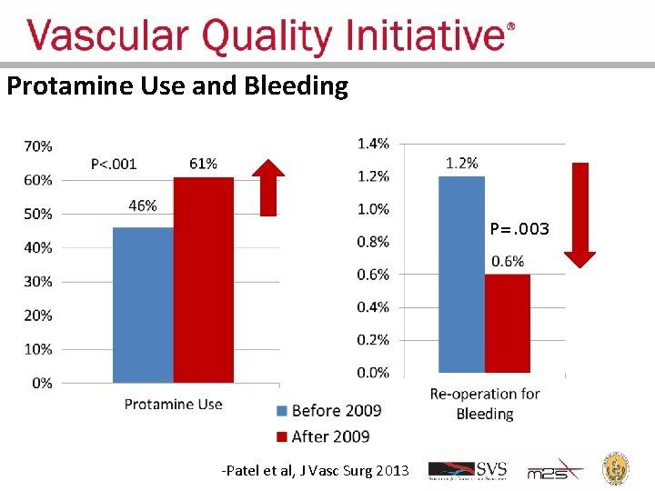 Protamine Use and Bleeding P=. 003 -Patel et al, J Vasc Surg 2013