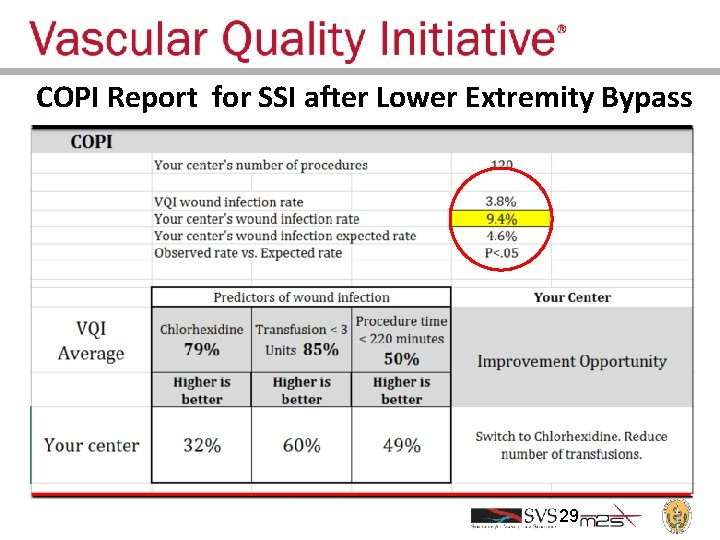 COPI Report for SSI after Lower Extremity Bypass 29