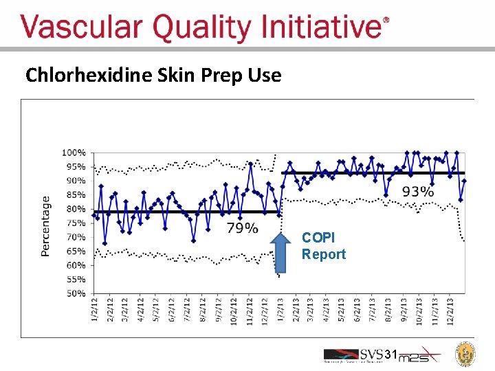 Chlorhexidine Skin Prep Use COPI Report 31